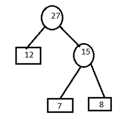 Huffman Coding (Algorithm, Example and Time complexity)