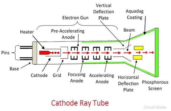 e waste cathode ray tube and new According to a study published recently in the journal environmental science & technology, a typical cathode-ray tube tv contains about 450g of copper and 227g of aluminium, as well as around 56g.