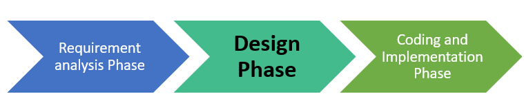 Software Design Phase In Sdlc