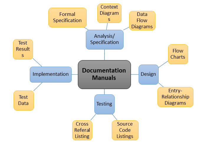 Different types of documentation manuals in software engineering