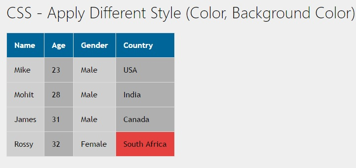 Css apply different style color background color on for Html table tr td