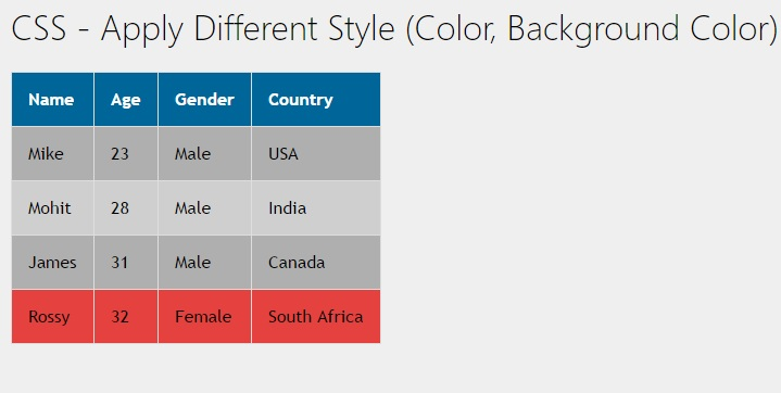 Css table row background color hover themes windows for Html table row