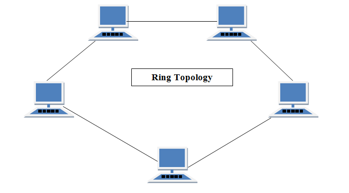 Network Topologies (Its types, Advantages and Disadvantages