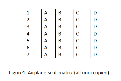 C++ program of Airline Seat Reservation Problem