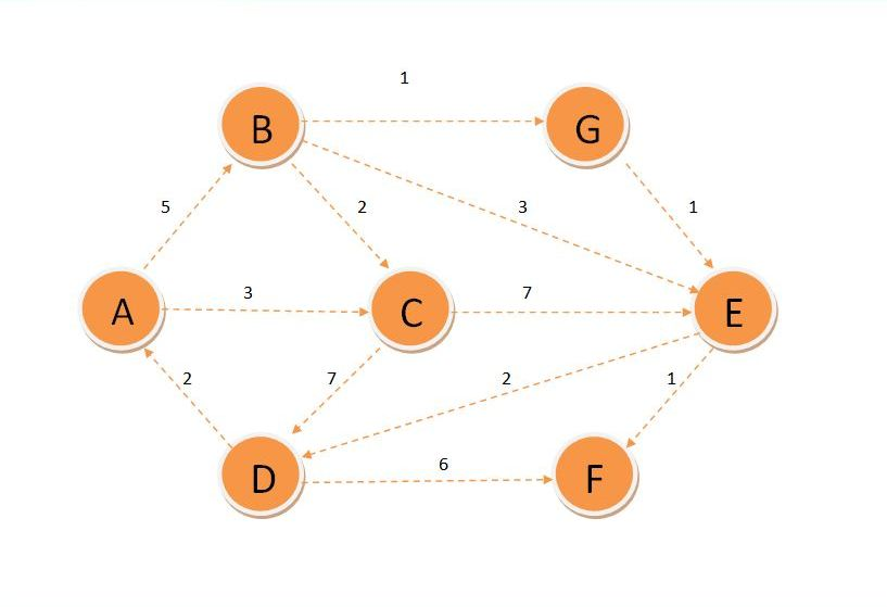 Dijkstra's Algorithm in C++: Shortest Path Problem Example