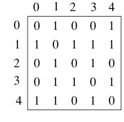 Creation of adjacency matrix