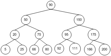 Insertion, Deletion and Traversal in Binary Search Tree