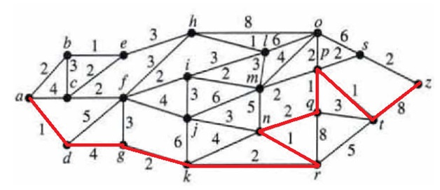 Shortest path between two nodes in graph using Djikstra