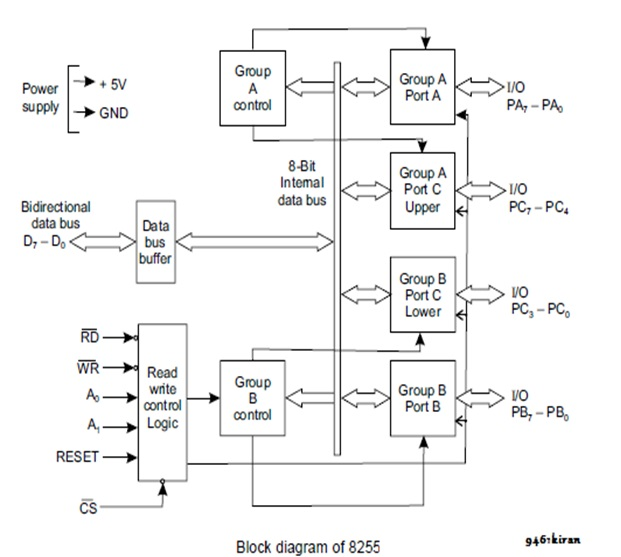 Data Flow Diagram Of 8255 Ppi  Programmable Peripheral