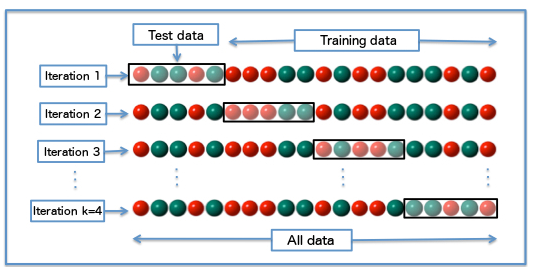 Training and Testing Sets in Java | Machine Learning