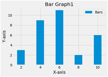 Python | Create a bar chart using matplotlib pyplot