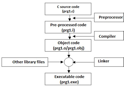 Execution process of a C/C++ programs – preprocessor, complier
